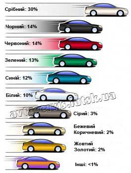 популярні кольори автомобілів